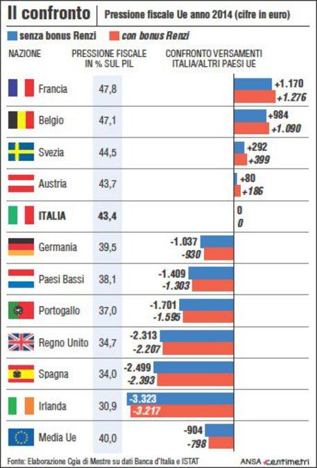 Renzi toglier la tassa sulla prima casa tasse economia for Tasse prima casa 2017