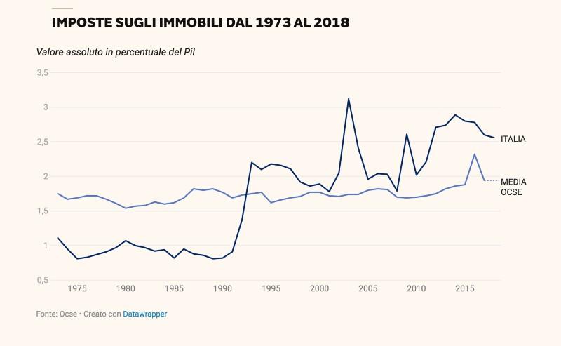 Imposte su immobili in Italia storico
