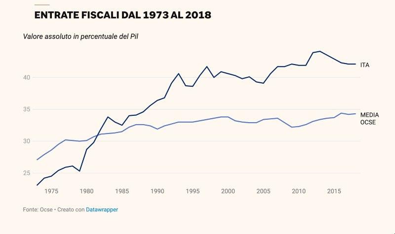 entrate fiscali in Italia dal 1973 al 2018